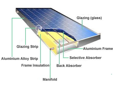 Solar hot water applications and types of solar collectors for Solar panel blueprint