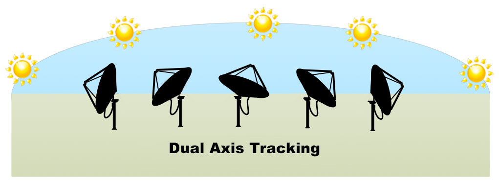dual-axis-tracking-solar-concentrator