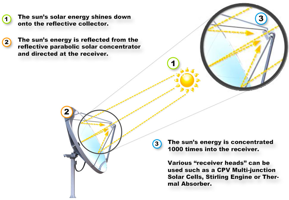 how-solar-concentrator-works-rev-2