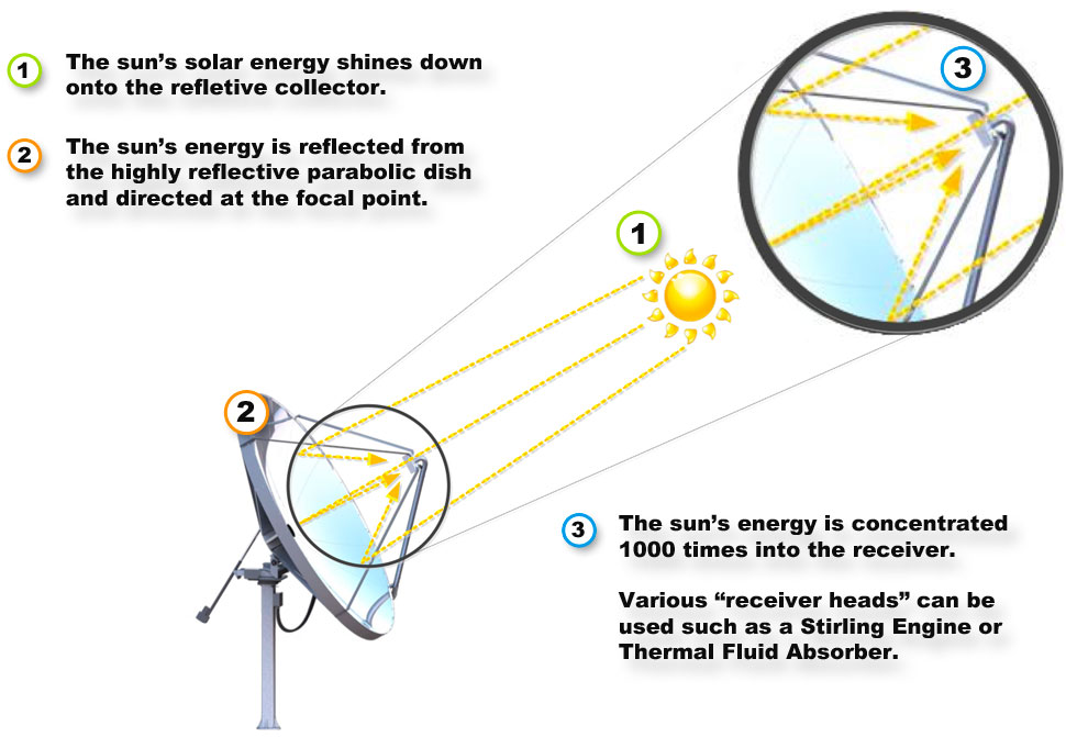 how-solarbeam-works-rev-3