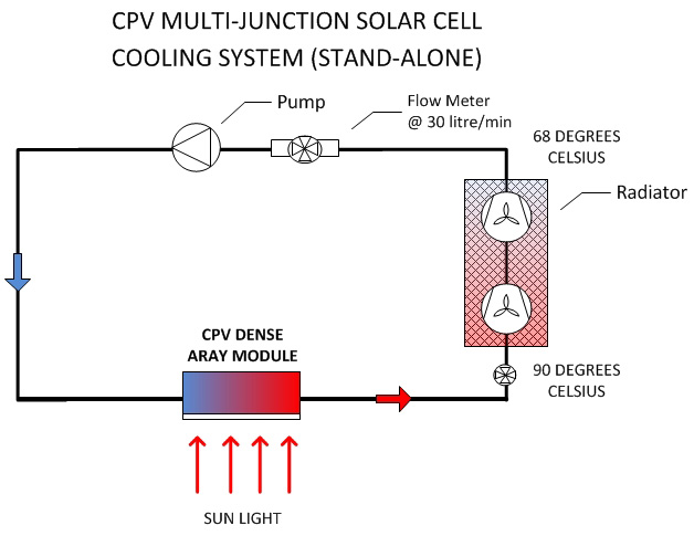 solar-concentrator-cpv-multi-junction-solar-cell-cooling-system