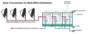solar-concentrator-solar-desalination-with-multi-effect-distallation-system