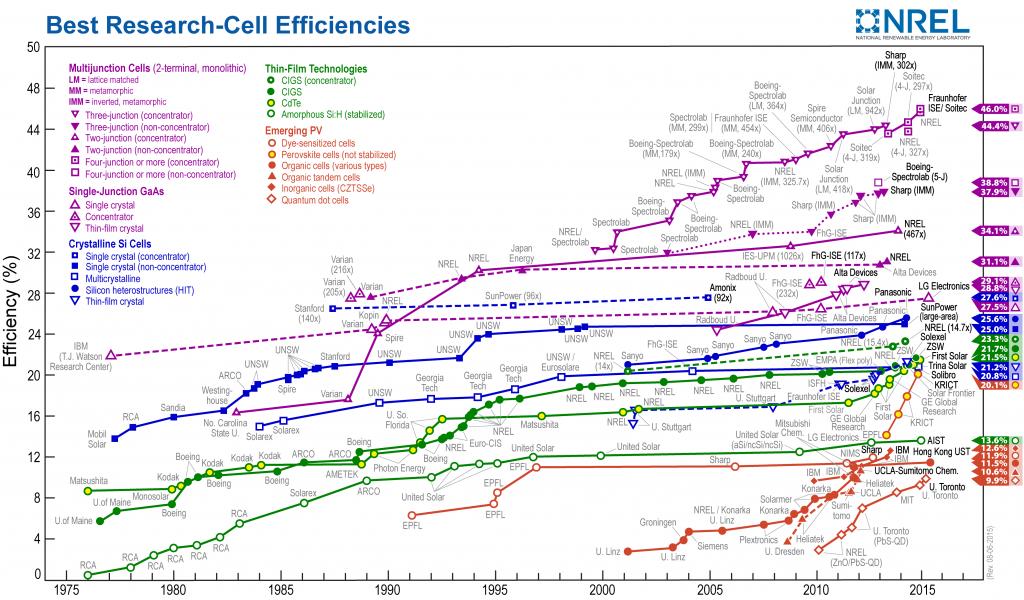 efficiency_chart