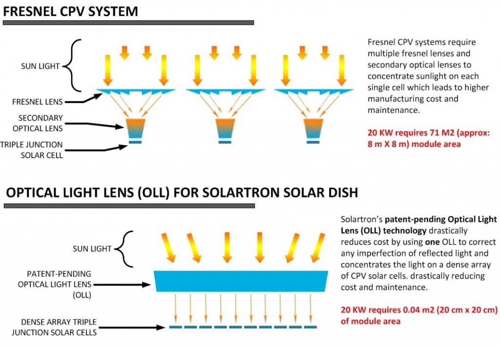 optical-light-lens-vs-fresnel-cpv-solar-concentrator