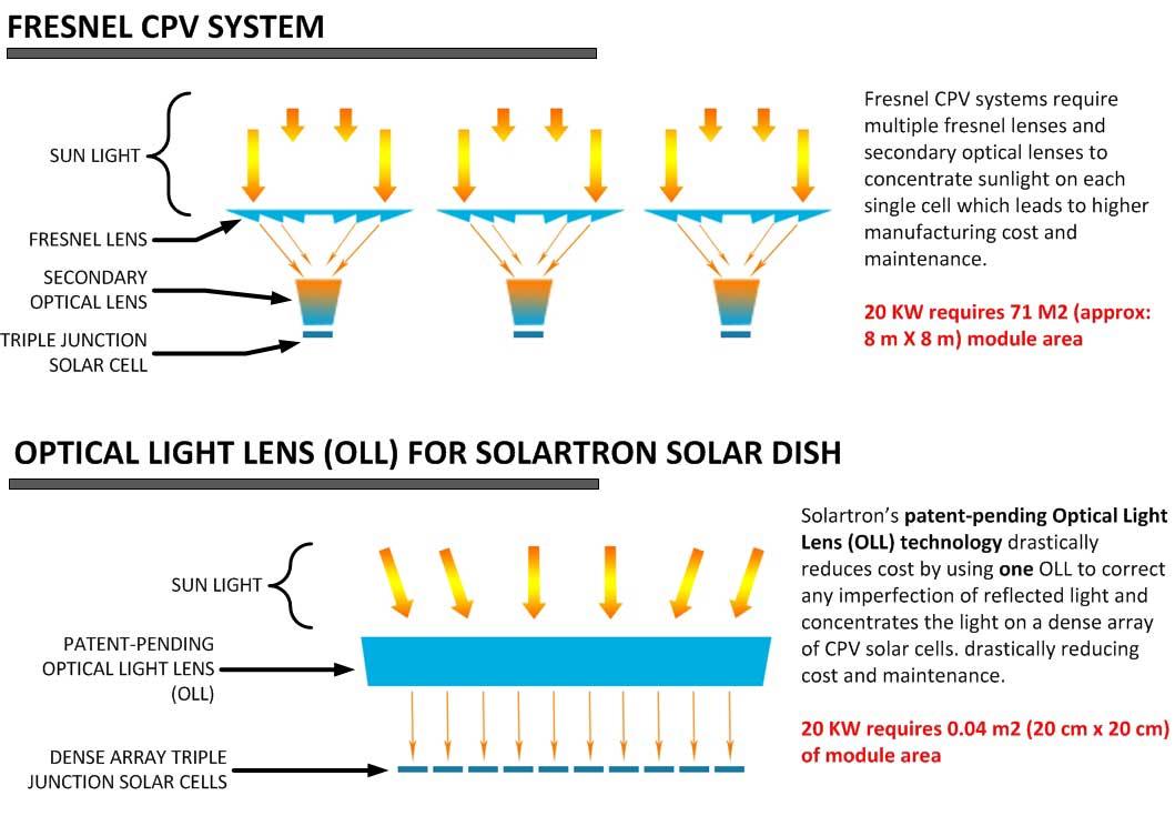 Hcpv Solar Parabolic Solar Concentrator Solartron