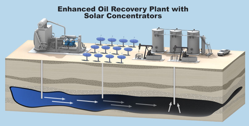 solar-enhanced-oil-recovery-with-solar-concentrator